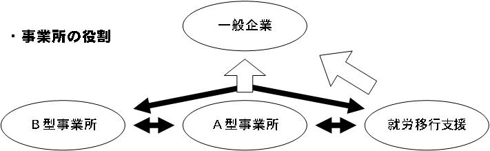 事業所の役割